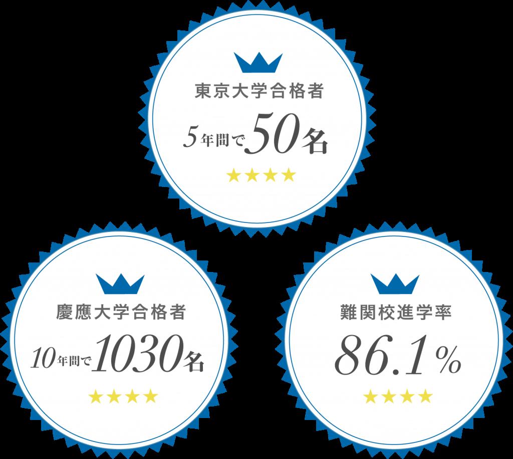東大・慶應など難関大学への進学率「86.1%」